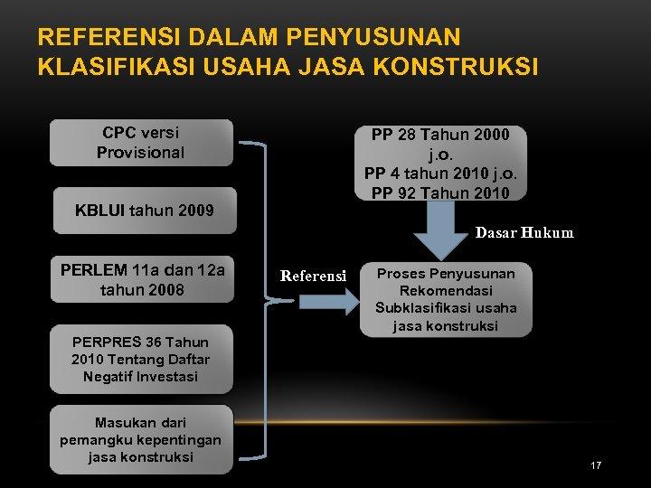REFERENSI DALAM PENYUSUNAN KLASIFIKASI USAHA JASA KONSTRUKSI CPC versi Provisional PP 28 Tahun 2000