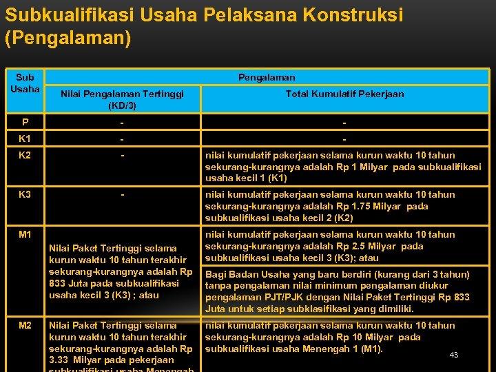 Subkualifikasi Usaha Pelaksana Konstruksi (Pengalaman) Sub Usaha Pengalaman Nilai Pengalaman Tertinggi (KD/3) Total Kumulatif