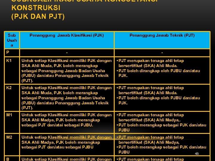 SUBKUALIFIKASI USAHA KONSULTANSI KONSTRUKSI (PJK DAN PJT) Sub Usah a P Penanggung Jawab Klasifikasi