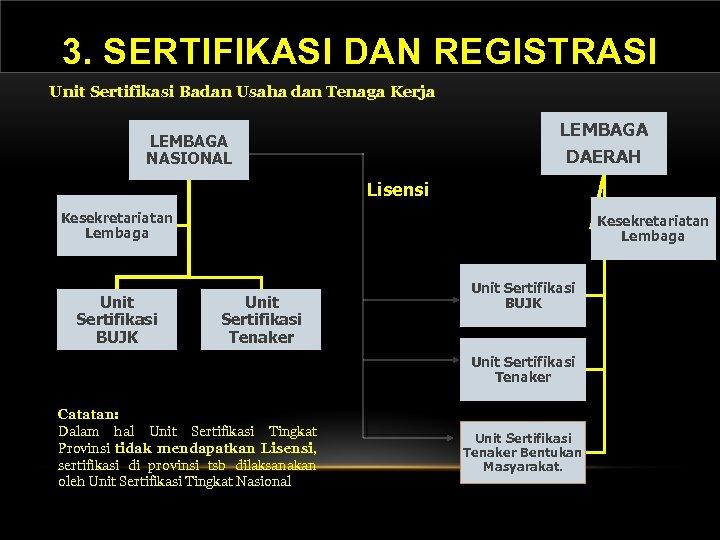 3. SERTIFIKASI DAN REGISTRASI Unit Sertifikasi Badan Usaha dan Tenaga Kerja LEMBAGA NASIONAL DAERAH