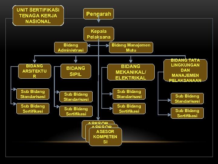 UNIT SERTIFIKASI TENAGA KERJA NASIONAL Pengarah Kepala Pelaksana Bidang Administrasi BIDANG ARSITEKTU R Sub