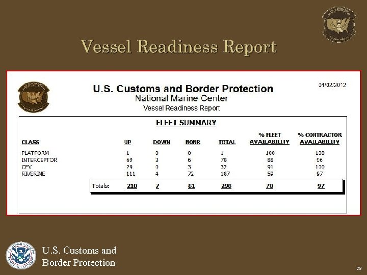 Vessel Readiness Report U. S. Customs and Border Protection 28