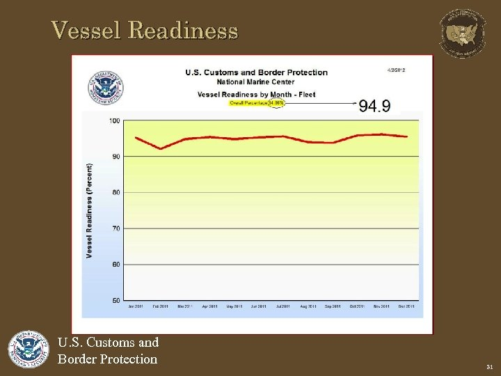 Vessel Readiness U. S. Customs and Border Protection 31