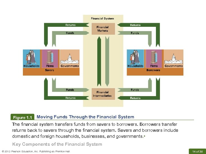 Figure 1. 1 Moving Funds Through the Financial System The financial system transfers funds