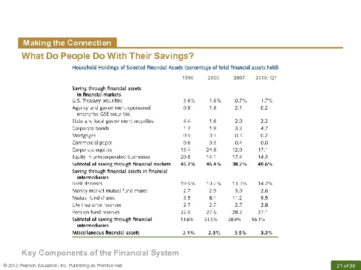 Making the Connection What Do People Do With Their Savings? Key Components of the