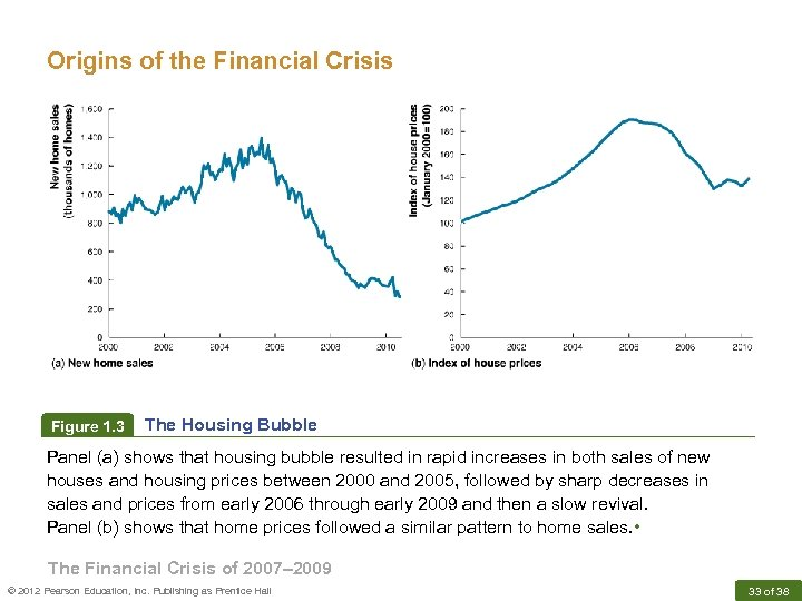 Origins of the Financial Crisis Figure 1. 3 The Housing Bubble Panel (a) shows