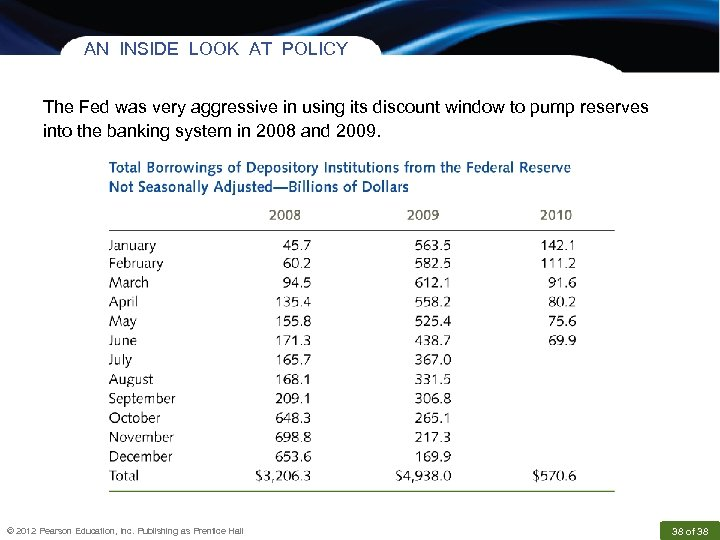 AN INSIDE LOOK AT POLICY The Fed was very aggressive in using its discount