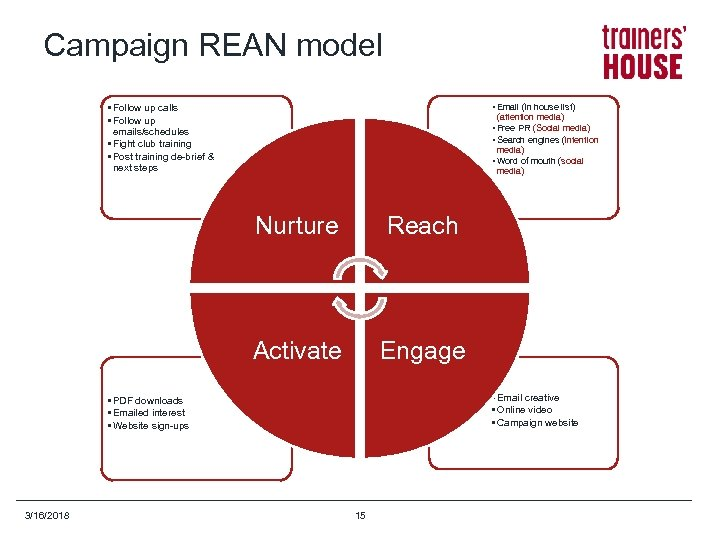 Campaign REAN model • Follow up calls • Follow up emails/schedules • Fight club