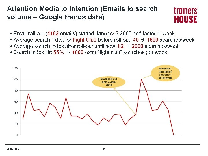 Attention Media to Intention (Emails to search volume – Google trends data) • Email