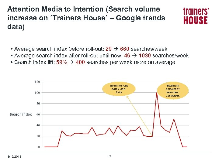 Attention Media to Intention (Search volume increase on ´Trainers House` – Google trends data)