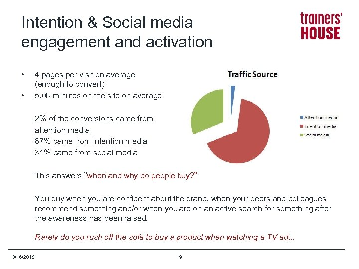 Intention & Social media engagement and activation • • 4 pages per visit on