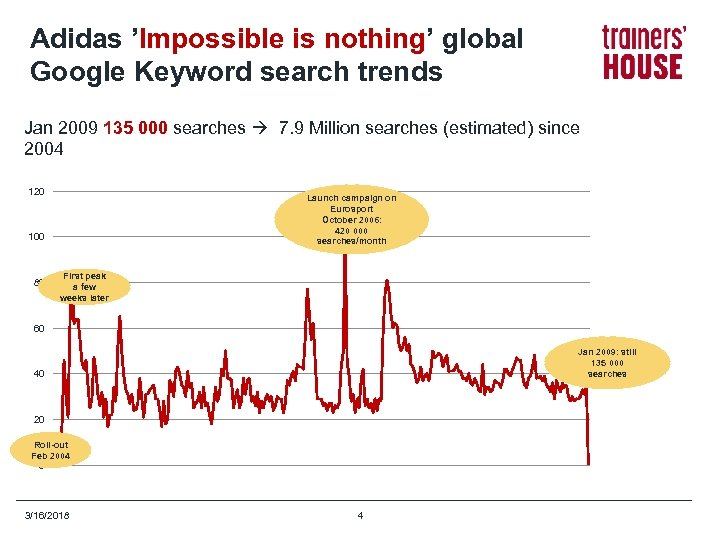 Adidas 'Impossible is nothing' global Google Keyword search trends Jan 2009 135 000 searches
