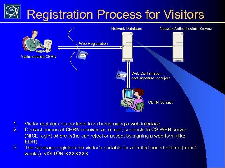Registration Process for Visitors Network Database Network Authentication Servers Web Registration Visitor outside CERN