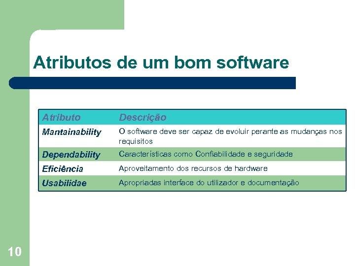 Atributos de um bom software Atributo Mantainability O software deve ser capaz de evoluir