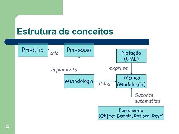 Estrutura de conceitos Produto cria Processo implementa Metodologia Notação (UML) exprime utiliza Técnica (Modelação)