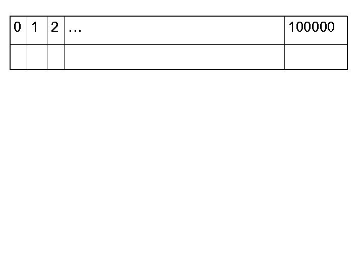 0 1 2 … 100000