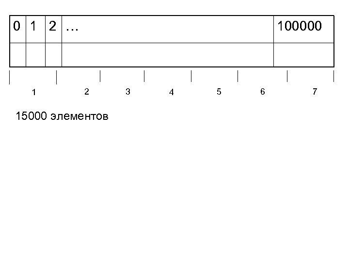 0 1 2 … 1 100000 2 15000 элементов 3 4 5 6 7