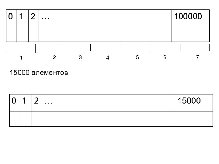 0 1 2 … 1 100000 2 3 4 5 6 7 15000 элементов