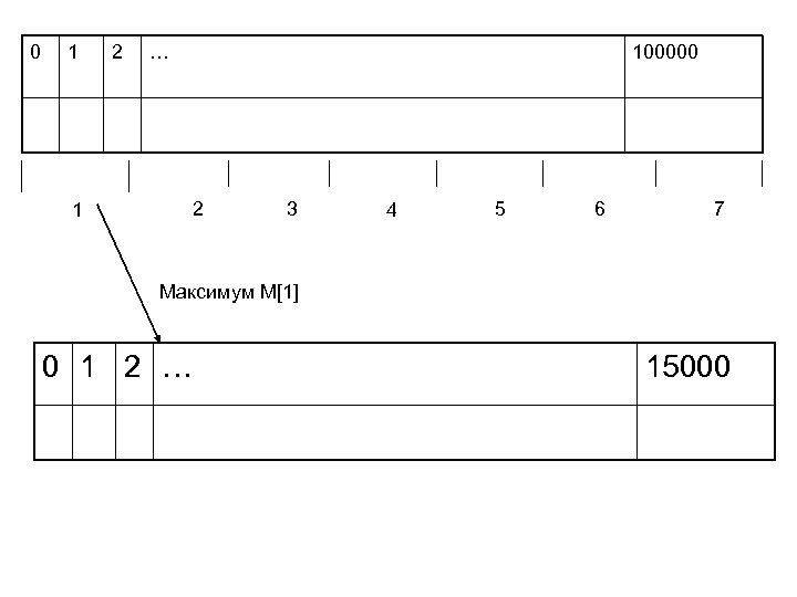 0 1 2 … 100000 2 1 3 4 5 6 7 Максимум M[1]