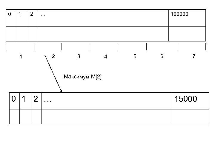0 1 2 … 1 100000 2 3 4 5 6 7 Максимум M[2]