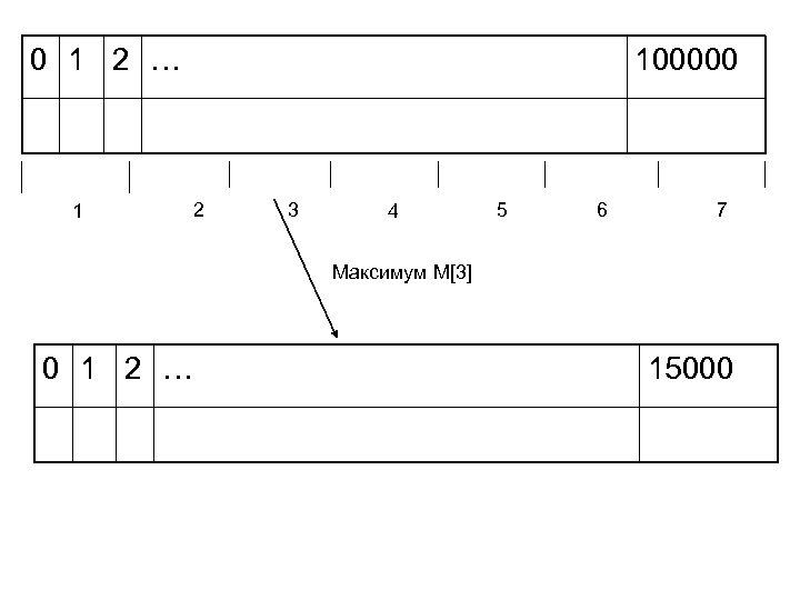 0 1 2 … 1 100000 2 3 4 5 6 7 Максимум M[3]