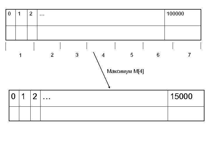 0 1 2 … 1 100000 2 3 4 5 6 7 Максимум M[4]