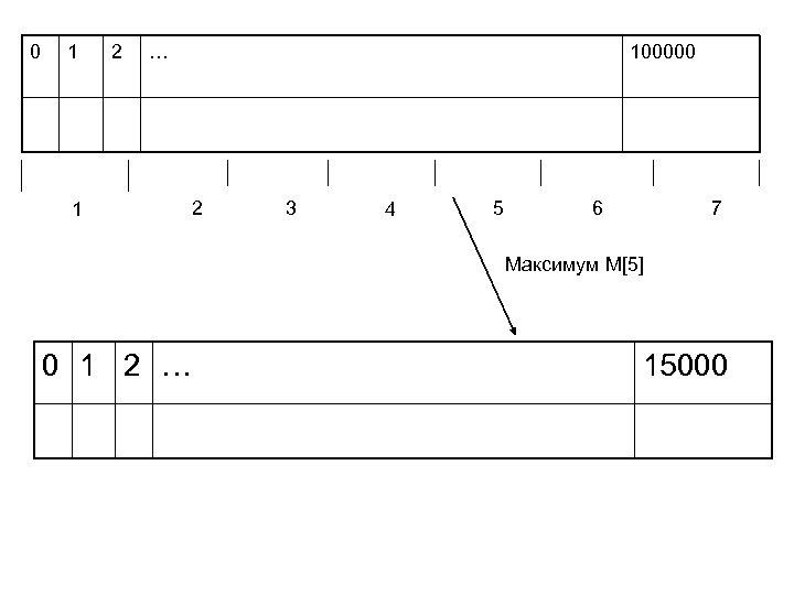 0 1 2 … 1 100000 2 3 4 5 6 7 Максимум M[5]