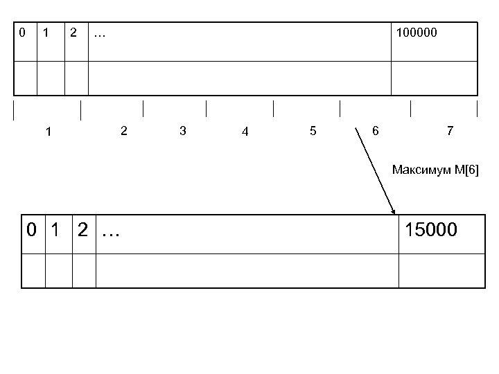 0 1 2 … 1 100000 2 3 4 5 6 7 Максимум M[6]