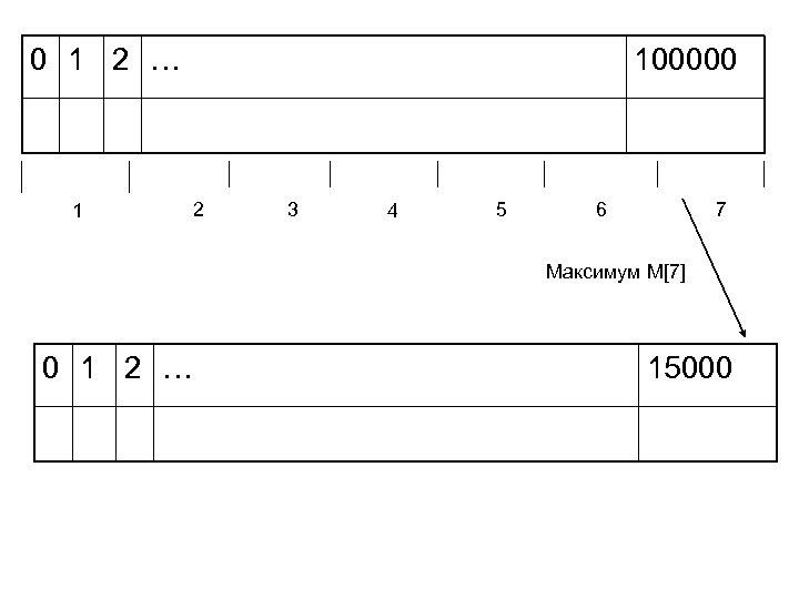 0 1 2 … 1 100000 2 3 4 5 6 7 Максимум M[7]