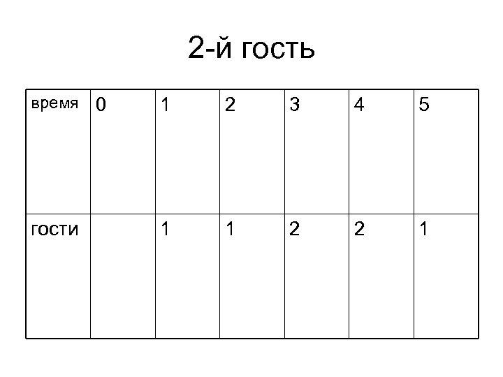 2 -й гость время 0 1 2 3 4 5 гости 1 1 2