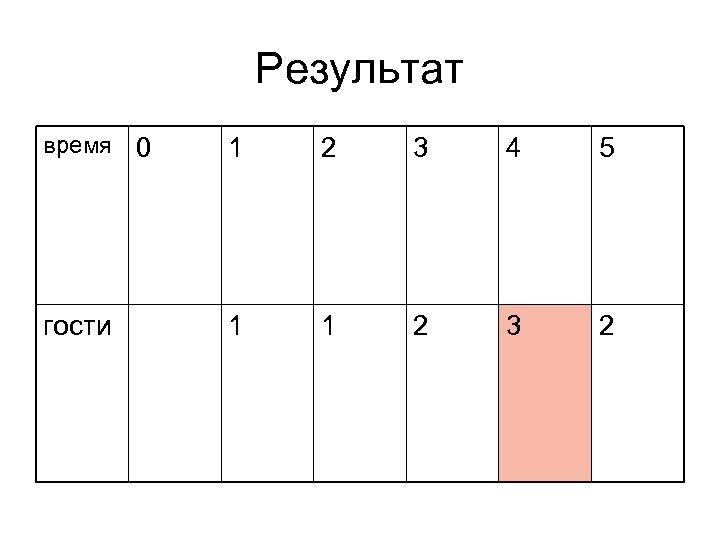 Результат время 0 1 2 3 4 5 гости 1 1 2 3 2