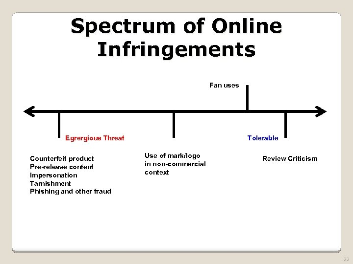 Spectrum of Online Infringements Fan uses Egrergious Threat Counterfeit product Pre-release content Impersonation Tarnishment