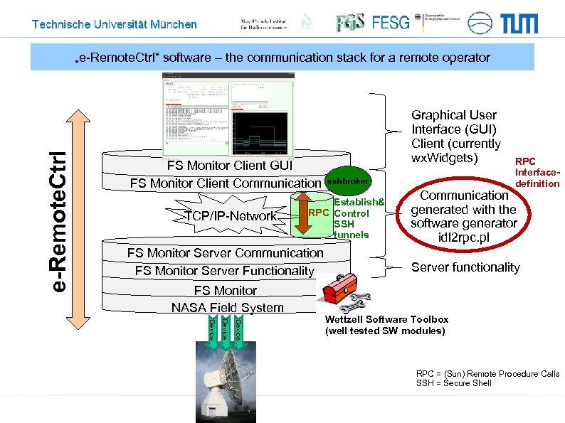 """e-Remote. Ctrl """"e-Remote. Ctrl"""" software – the communication stack for a remote operator FS"""