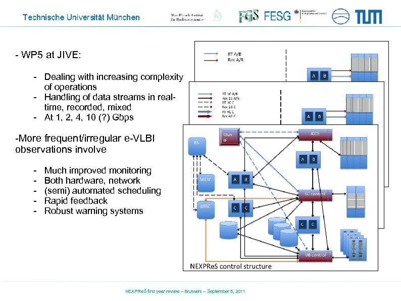 - WP 5 at JIVE: - Dealing with increasing complexity of operations - Handling