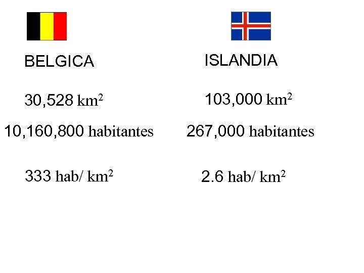 BELGICA ISLANDIA 30, 528 km 2 103, 000 km 2 10, 160, 800 habitantes