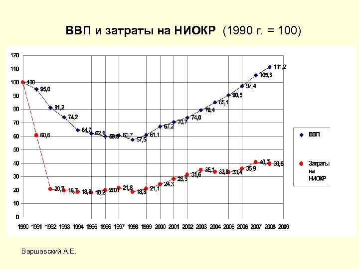 ВВП и затраты на НИОКР (1990 г. = 100) Варшавский А. Е.