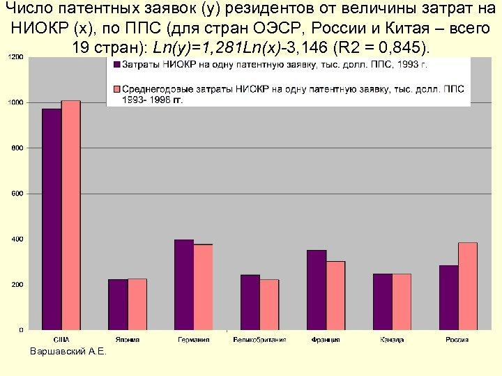 Число патентных заявок (y) резидентов от величины затрат на НИОКР (x), по ППС (для