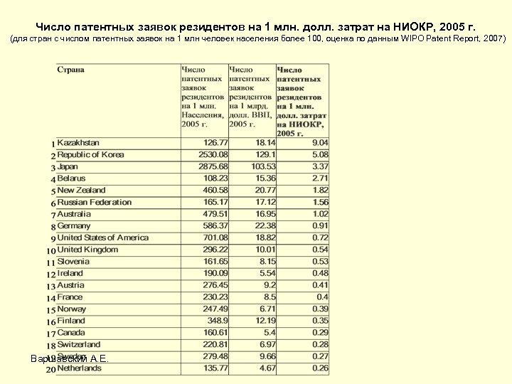Число патентных заявок резидентов на 1 млн. долл. затрат на НИОКР, 2005 г. (для