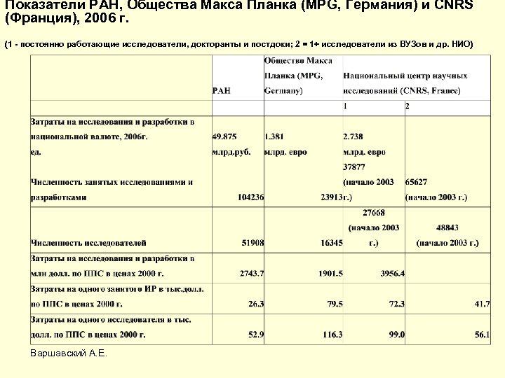 Показатели РАН, Общества Макса Планка (MPG, Германия) и CNRS (Франция), 2006 г. (1 -