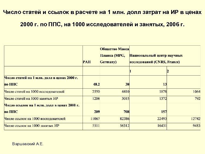 Число статей и ссылок в расчете на 1 млн. долл затрат на ИР в