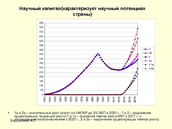 Научный капитал(характеризует научный потенциал страны) • 1 а и 2 а – значительный рост