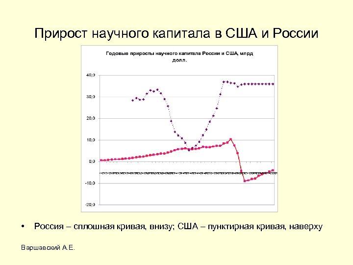 Прирост научного капитала в США и России • Россия – сплошная кривая, внизу; США