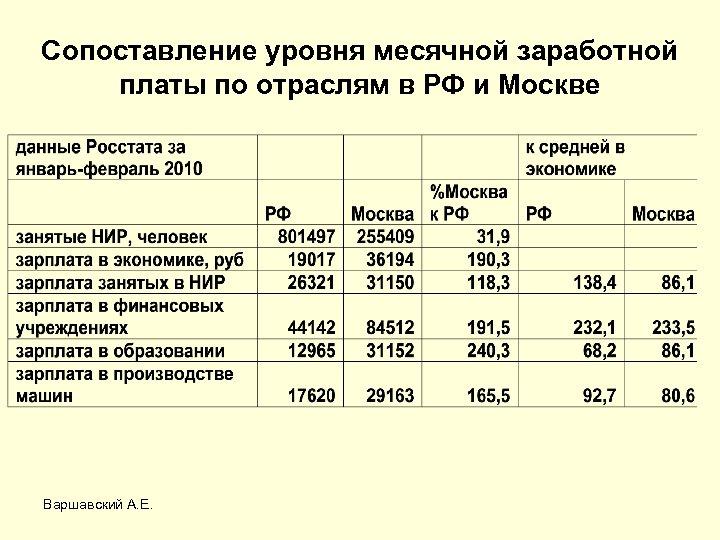 Сопоставление уровня месячной заработной платы по отраслям в РФ и Москве Варшавский А. Е.
