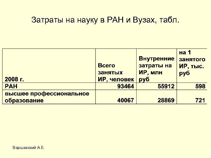 Затраты на науку в РАН и Вузах, табл. Варшавский А. Е.