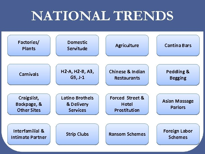 NATIONAL TRENDS Factories/ Plants Domestic Servitude Agriculture Cantina Bars Carnivals H 2 -A, H