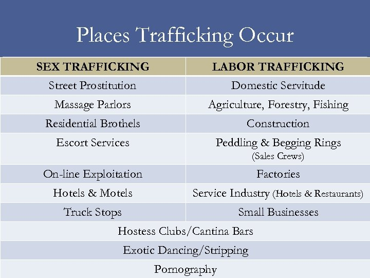 Places Trafficking Occur SEX TRAFFICKING Street Prostitution LABOR TRAFFICKING Domestic Servitude Massage Parlors Agriculture,