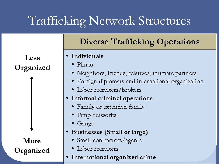 Trafficking Network Structures Diverse Trafficking Operations Less Organized More Organized • Individuals • Pimps