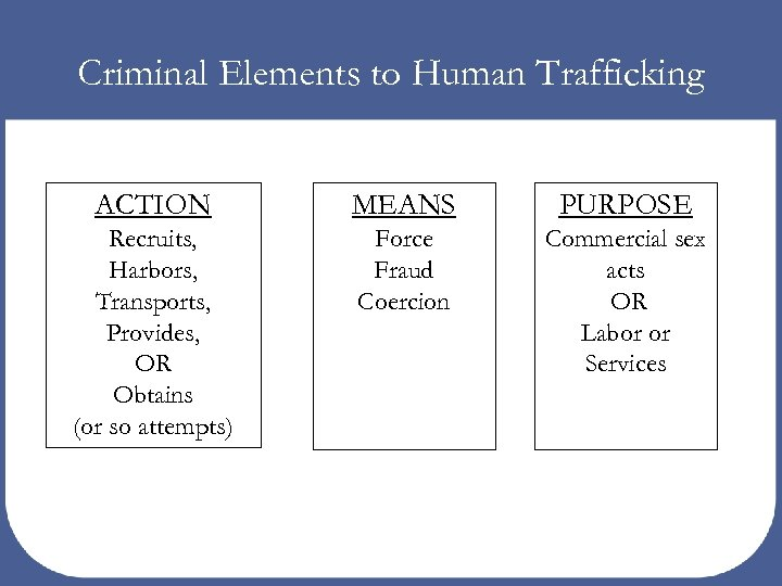 Criminal Elements to Human Trafficking ACTION MEANS PURPOSE Recruits, Harbors, Transports, Provides, OR Obtains