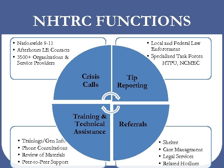 NHTRC FUNCTIONS • Nationwide 9 -11 • Afterhours LE Contacts • 3500+ Organizations &