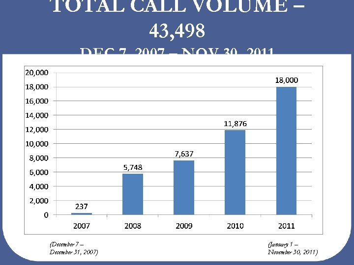 TOTAL CALL VOLUME – 43, 498 DEC 7, 2007 – NOV 30, 2011 (December